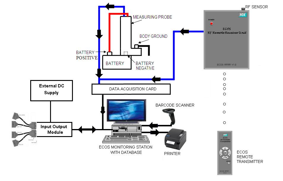 Fine Fox Group Factory And Process Automation And Automation It Wiring Database Gramgelartorg